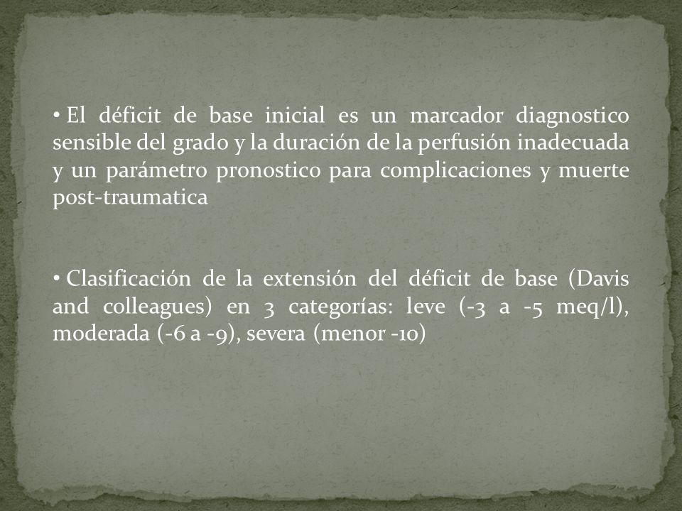 El déficit de base inicial es un marcador diagnostico sensible del grado y la duración de la perfusión inadecuada y un parámetro pronostico para complicaciones y muerte post-traumatica