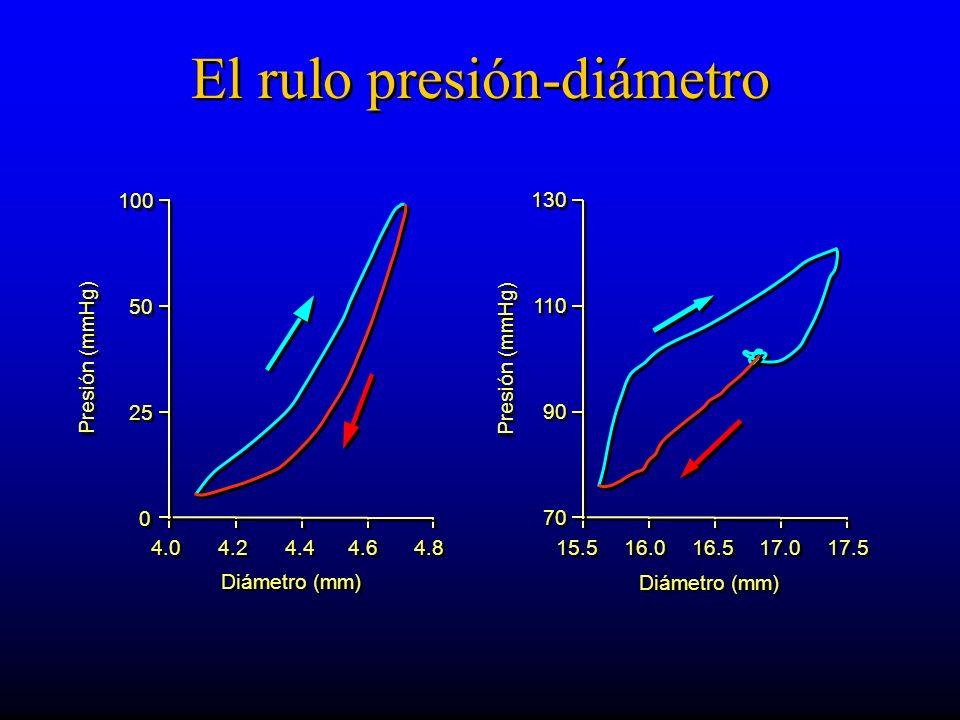 El rulo presión-diámetro