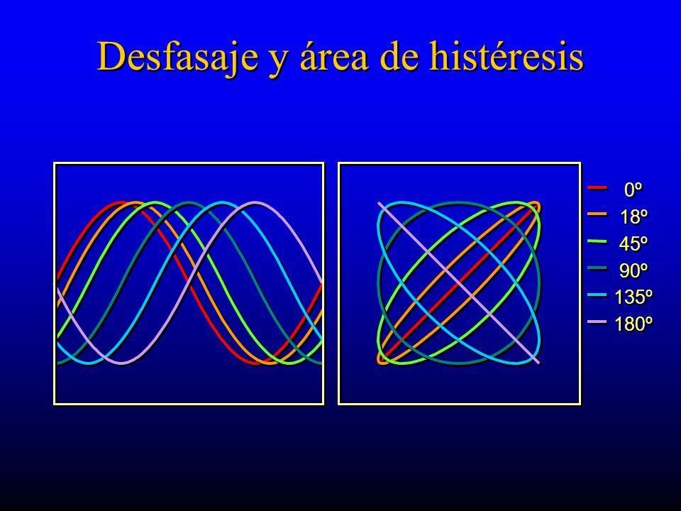 Desfasaje y área de histéresis