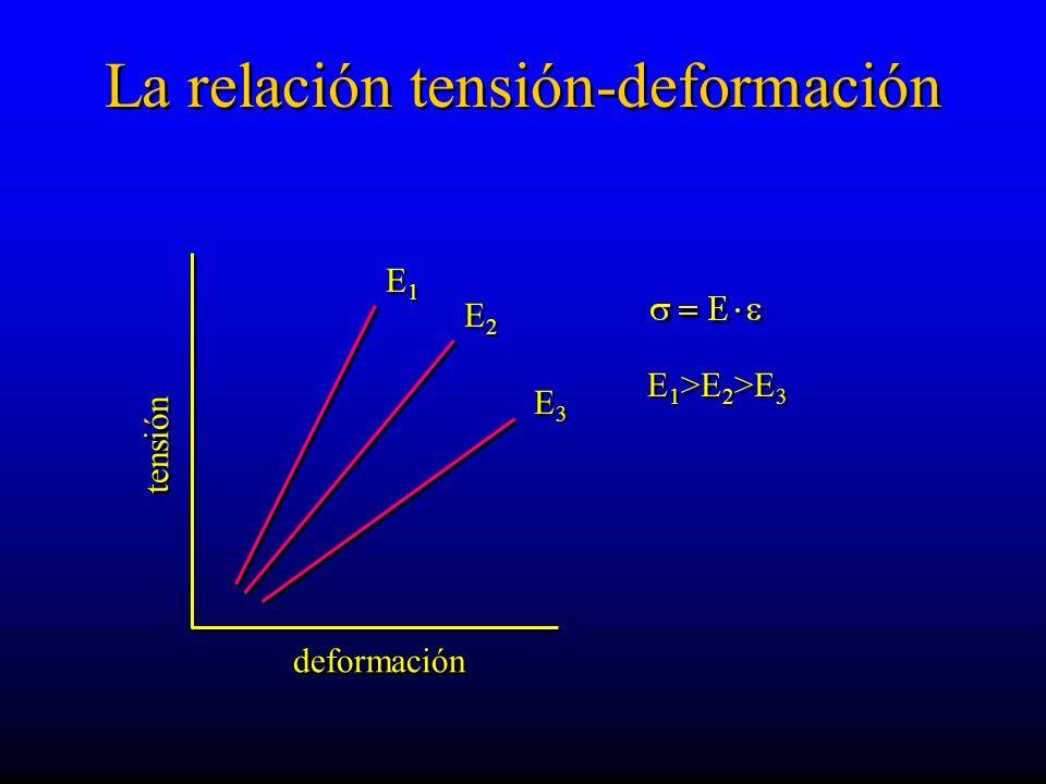 La relación tensión-deformación