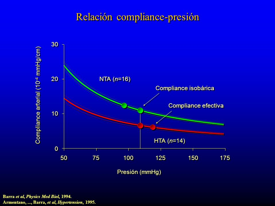 Relación compliance-presión