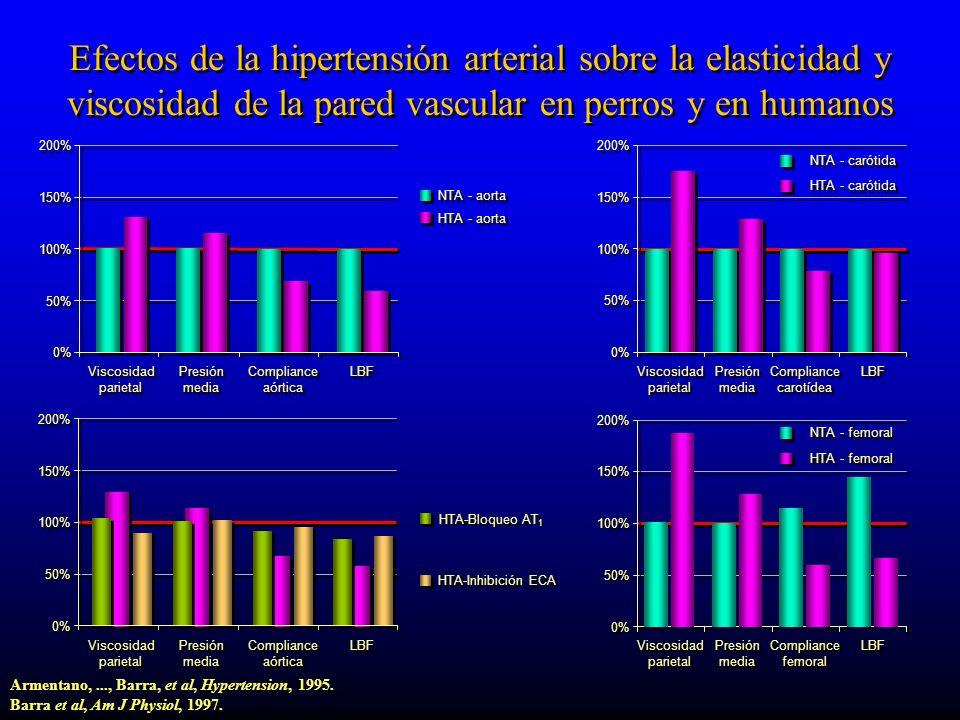 Efectos de la hipertensión arterial sobre la elasticidad y viscosidad de la pared vascular en perros y en humanos