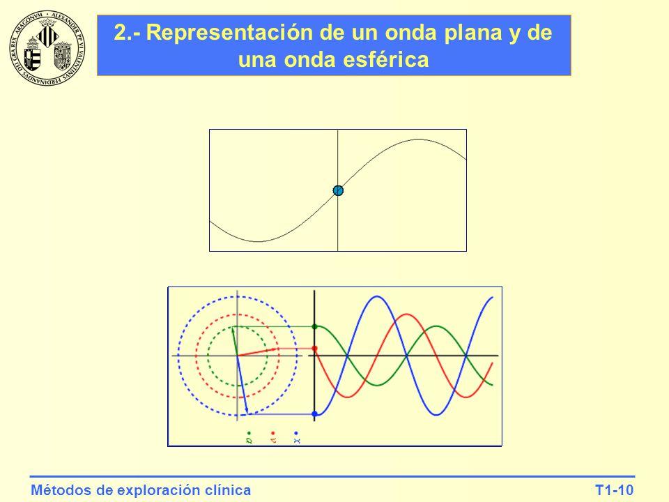 2.- Representación de un onda plana y de una onda esférica