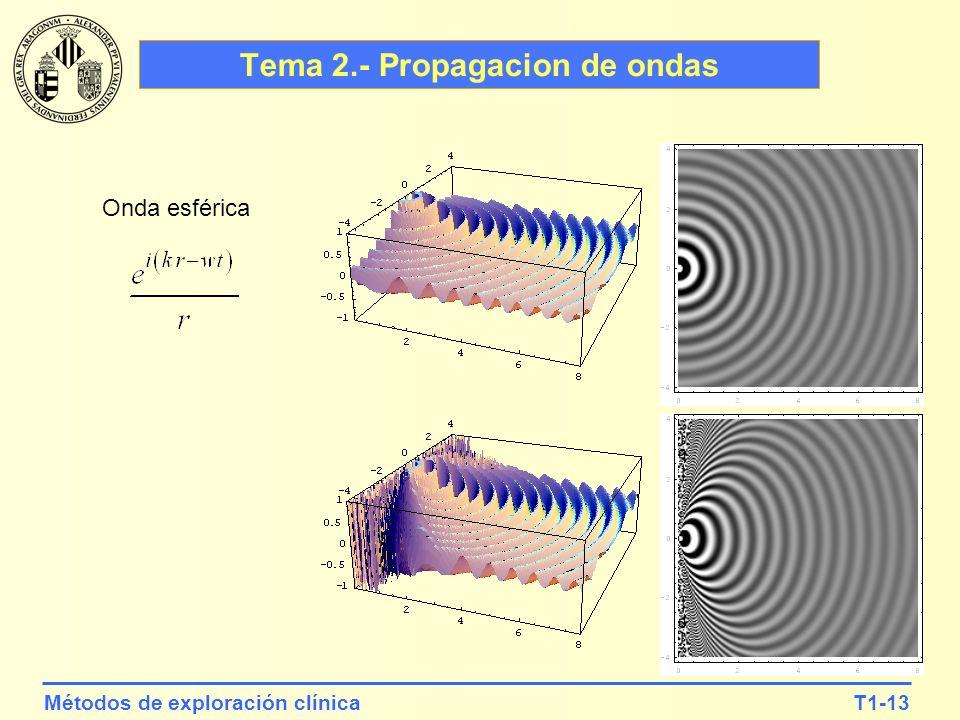 Tema 2.- Propagacion de ondas
