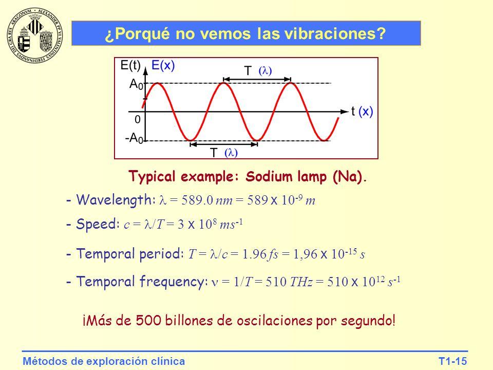 ¿Porqué no vemos las vibraciones