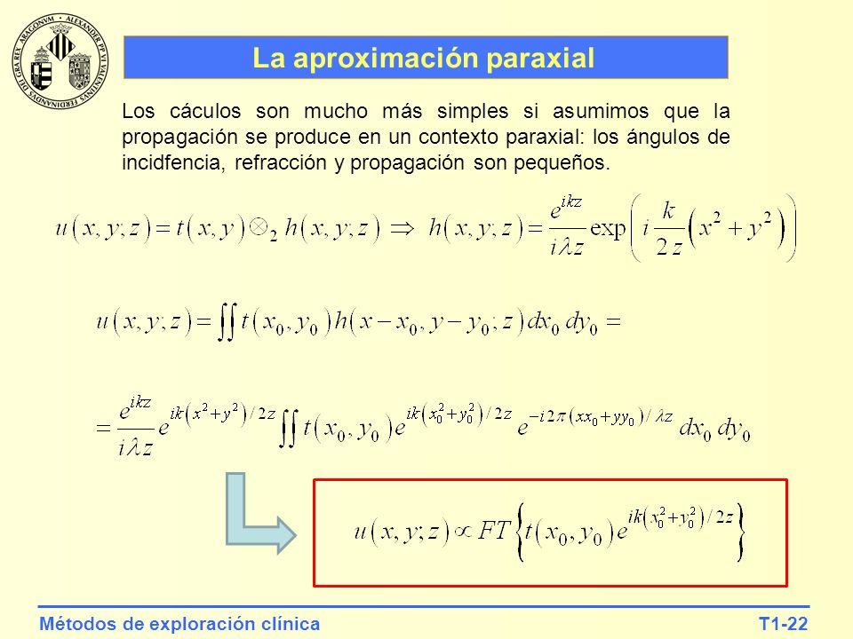 La aproximación paraxial