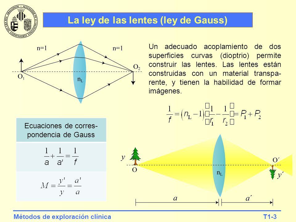 La ley de las lentes (ley de Gauss)