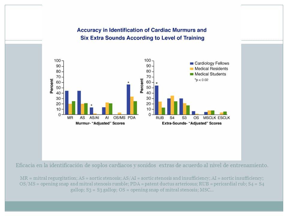Eficacia en la identificación de soplos cardiacos y sonidos extras de acuerdo al nivel de entrenamiento.