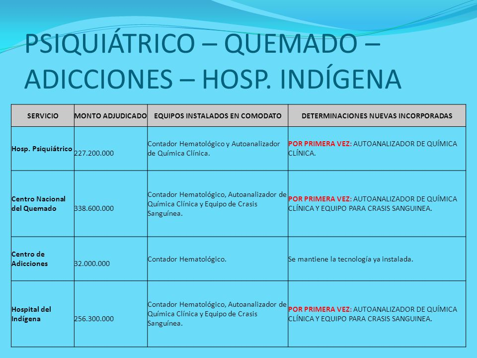 PSIQUIÁTRICO – QUEMADO – ADICCIONES – HOSP. INDÍGENA