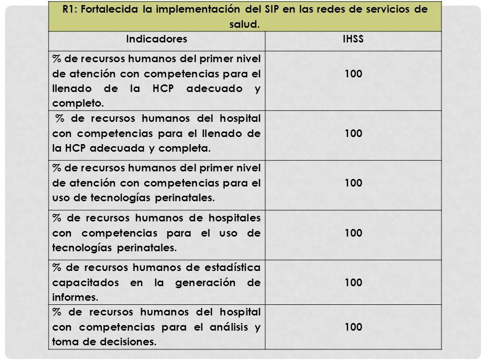 R1: Fortalecida la implementación del SIP en las redes de servicios de salud.