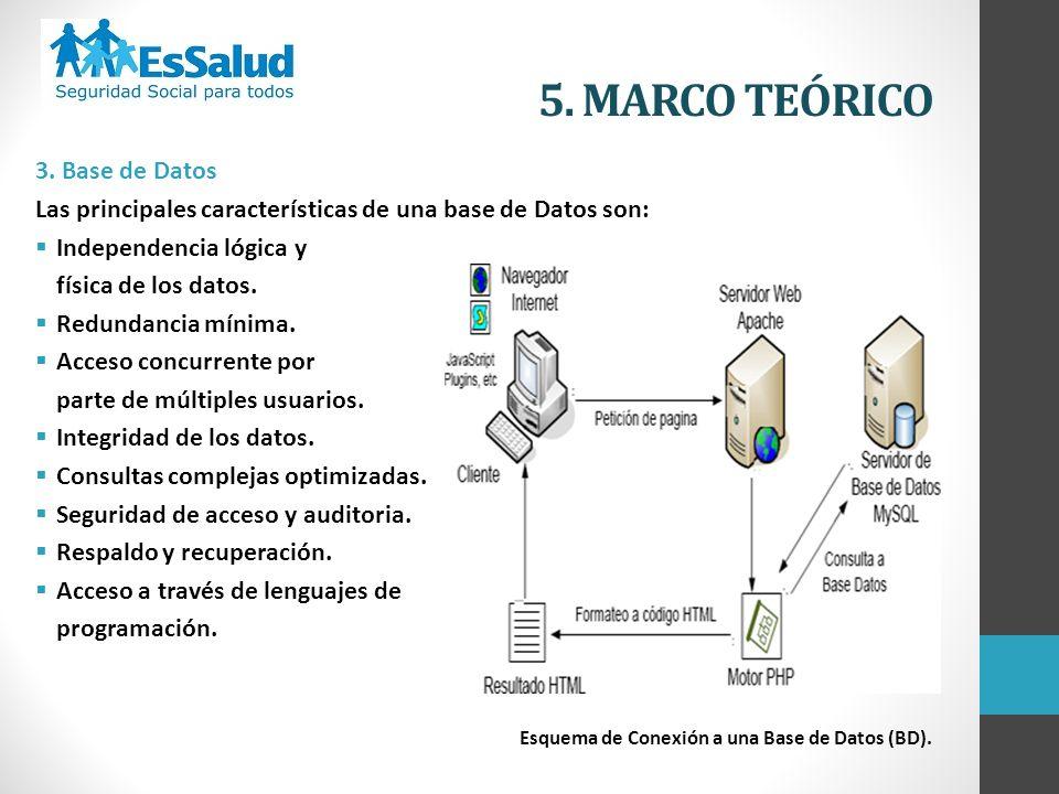 5. MARCO TEÓRICO 3. Base de Datos
