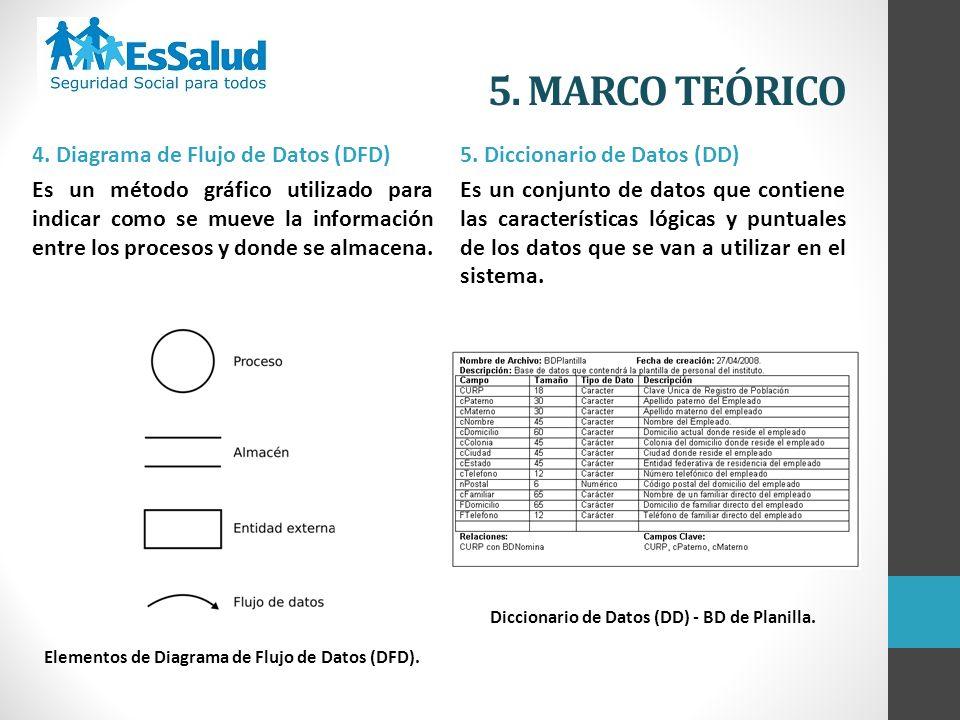 5. MARCO TEÓRICO 4. Diagrama de Flujo de Datos (DFD)