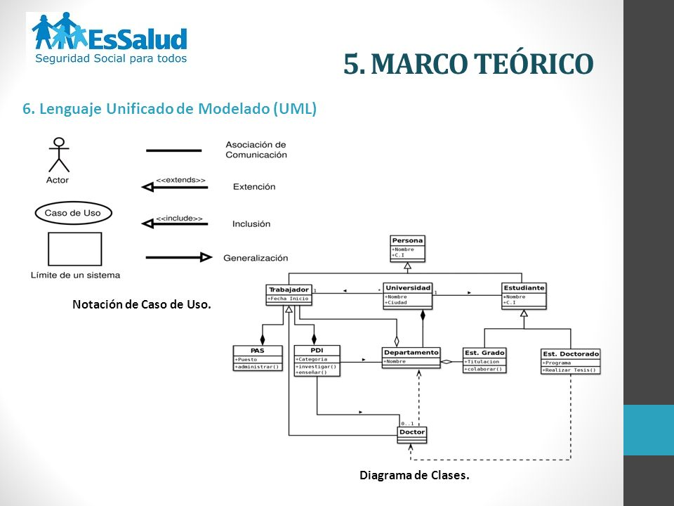 5. MARCO TEÓRICO 6. Lenguaje Unificado de Modelado (UML)