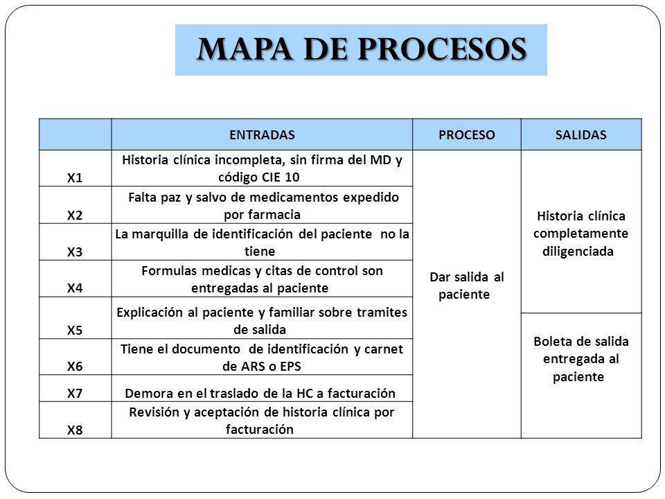 MAPA DE PROCESOS ENTRADAS PROCESO SALIDAS X1