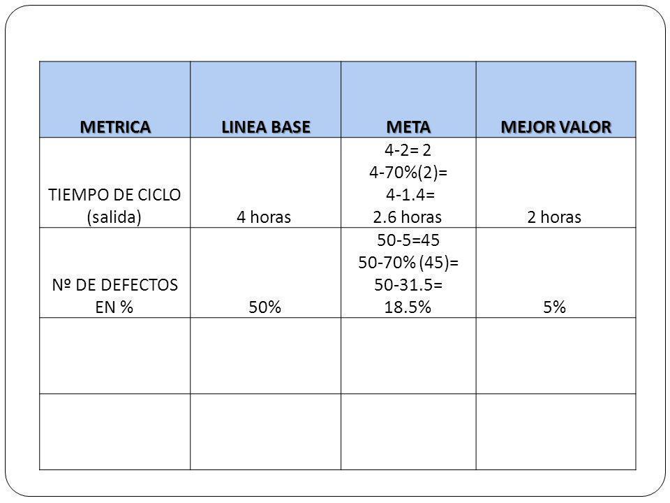 METRICA LINEA BASE META MEJOR VALOR
