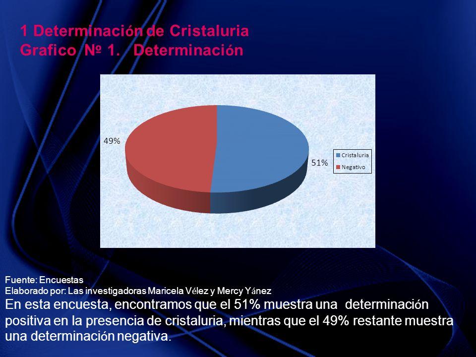 1 Determinación de Cristaluria Grafico Nº 1. Determinación
