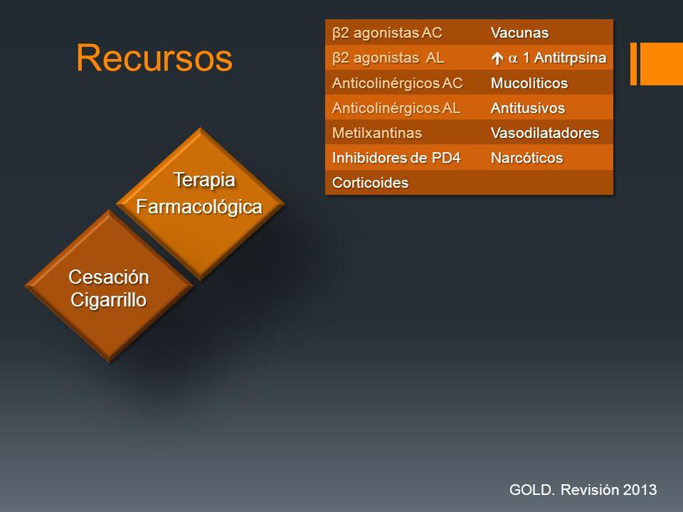 Recursos Terapia Farmacológica Cesación Cigarrillo β2 agonistas AC