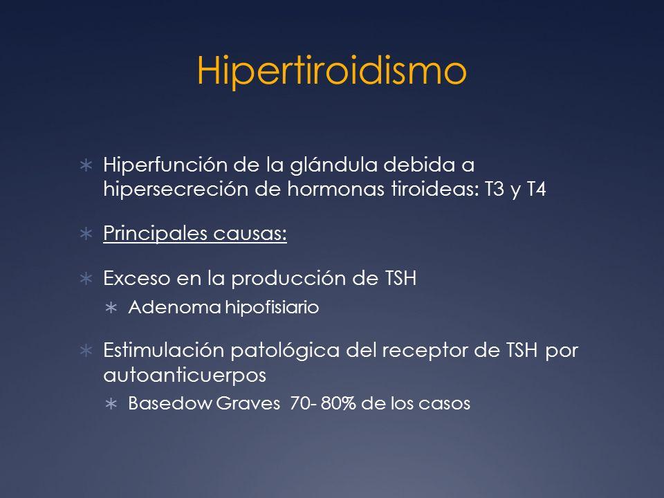 Hipertiroidismo Hiperfunción de la glándula debida a hipersecreción de hormonas tiroideas: T3 y T4.