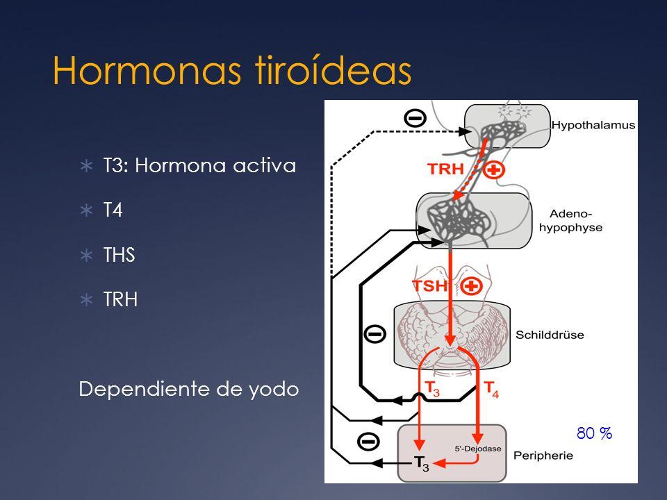 Hormonas tiroídeas T3: Hormona activa T4 THS TRH Dependiente de yodo
