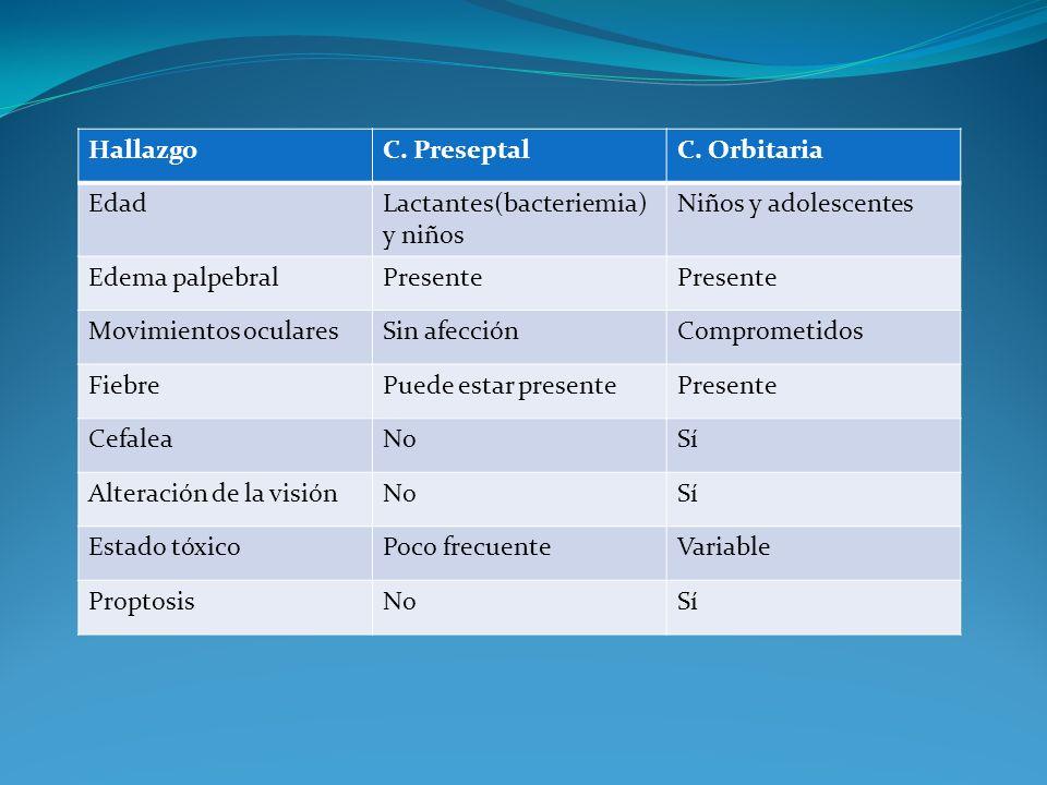 Hallazgo C. Preseptal. C. Orbitaria. Edad. Lactantes(bacteriemia) y niños. Niños y adolescentes.