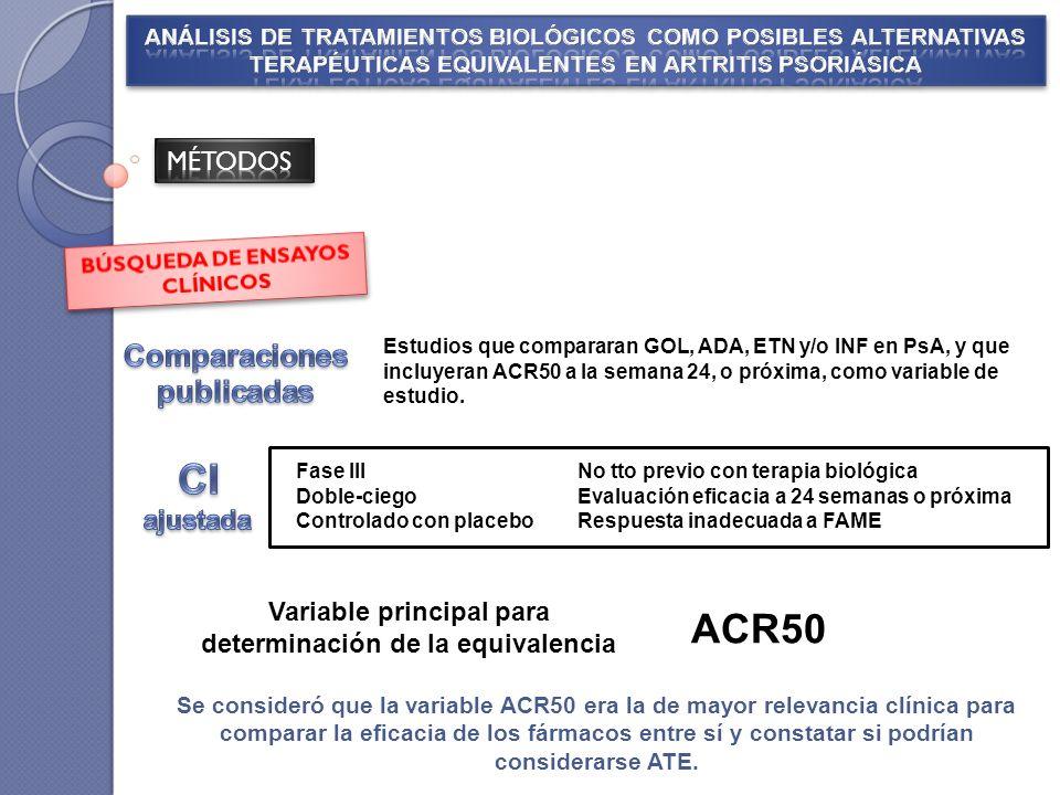 CI ajustada ACR50 Comparaciones publicadas MÉTODOS