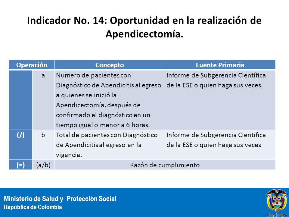 Indicador No. 14: Oportunidad en la realización de Apendicectomía.