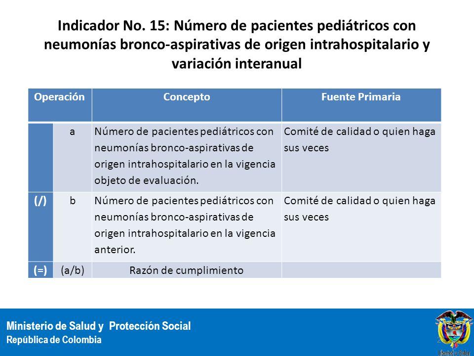 Indicador No. 15: Número de pacientes pediátricos con neumonías bronco-aspirativas de origen intrahospitalario y variación interanual