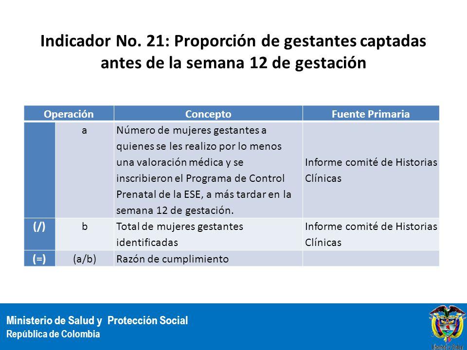 Indicador No. 21: Proporción de gestantes captadas antes de la semana 12 de gestación