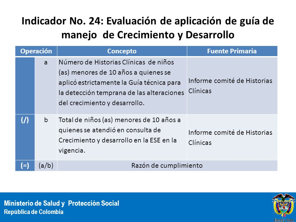 Indicador No. 24: Evaluación de aplicación de guía de manejo de Crecimiento y Desarrollo