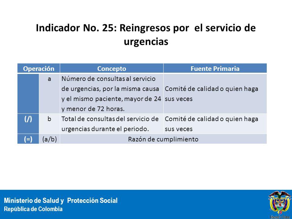 Indicador No. 25: Reingresos por el servicio de urgencias