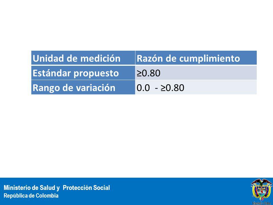Unidad de medición Razón de cumplimiento Estándar propuesto ≥0.80 Rango de variación 0.0 - ≥0.80