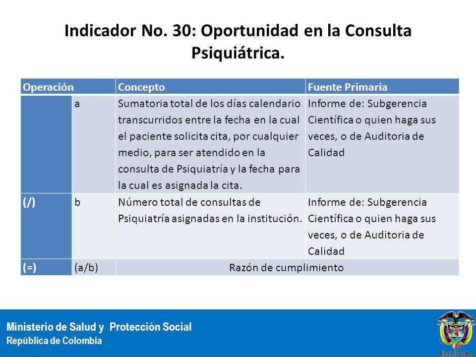 Indicador No. 30: Oportunidad en la Consulta Psiquiátrica.