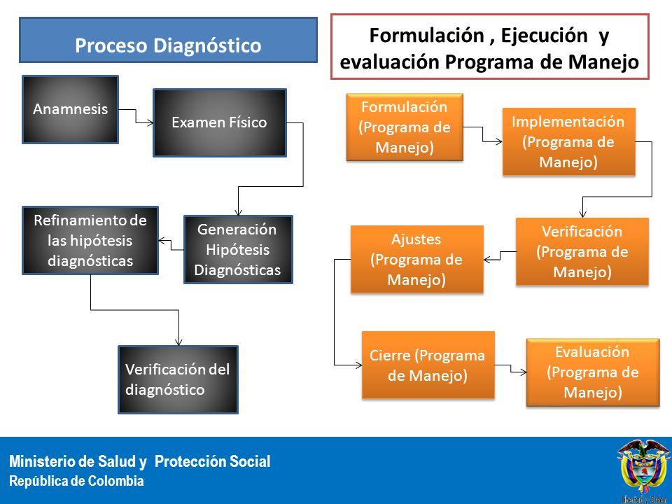 Formulación , Ejecución y evaluación Programa de Manejo
