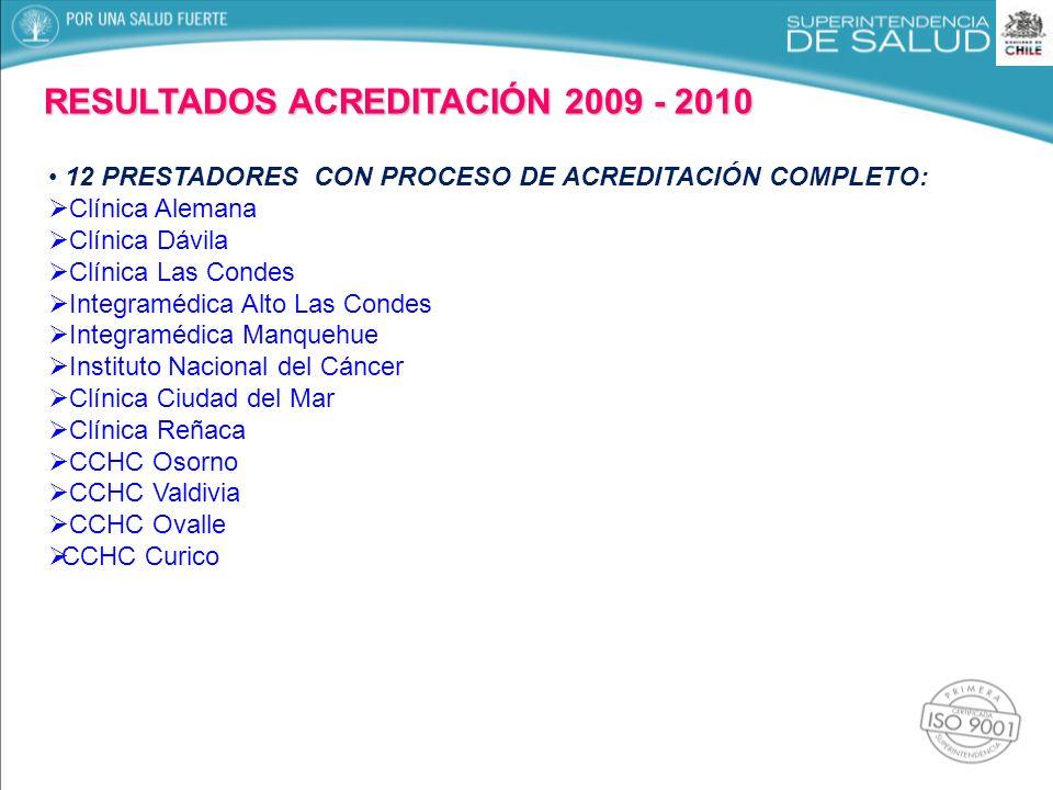 RESULTADOS ACREDITACIÓN 2009 - 2010