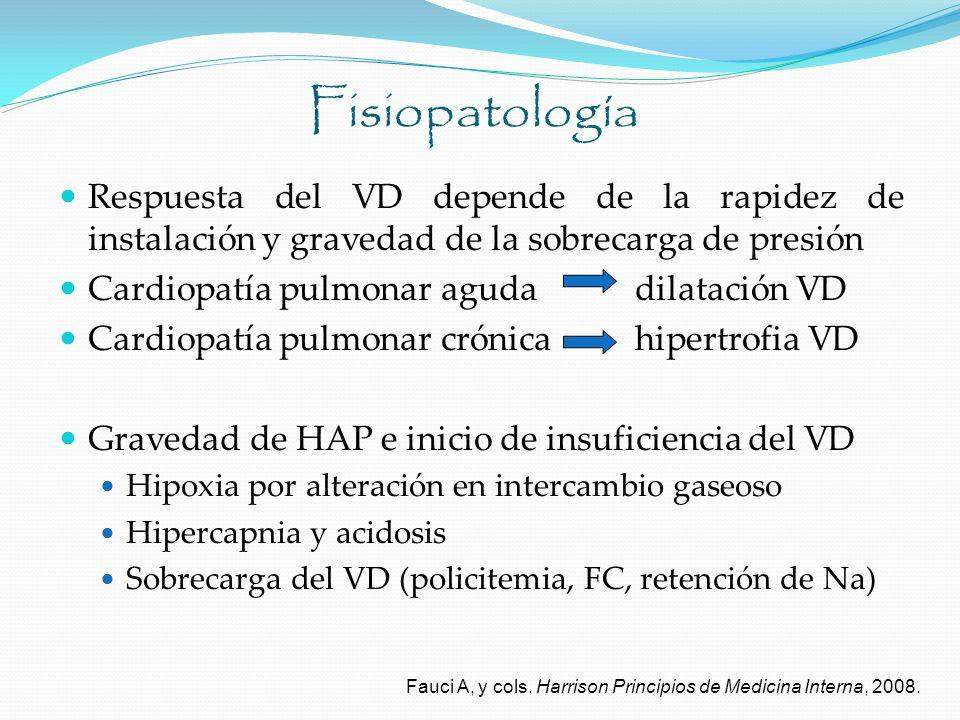 Fisiopatología Respuesta del VD depende de la rapidez de instalación y gravedad de la sobrecarga de presión.