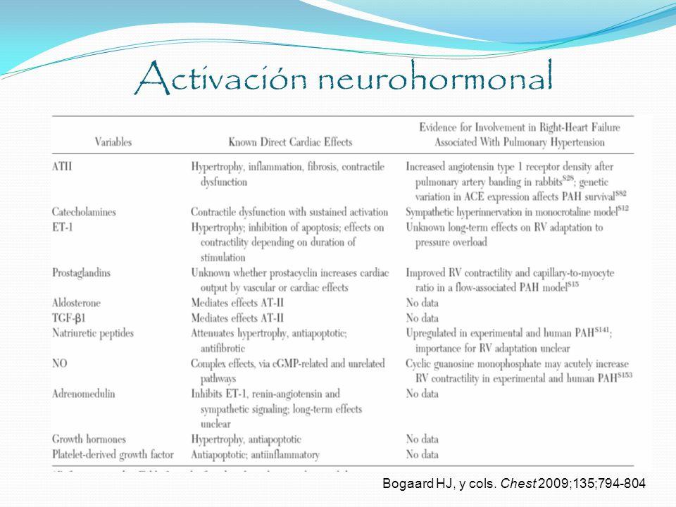 Activación neurohormonal