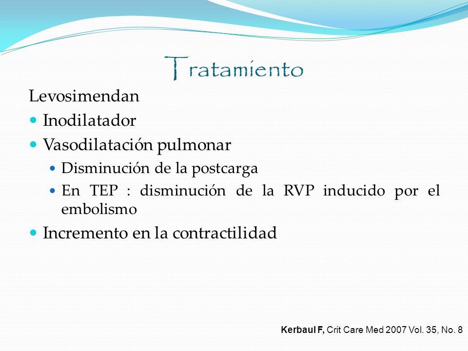 Tratamiento Levosimendan Inodilatador Vasodilatación pulmonar