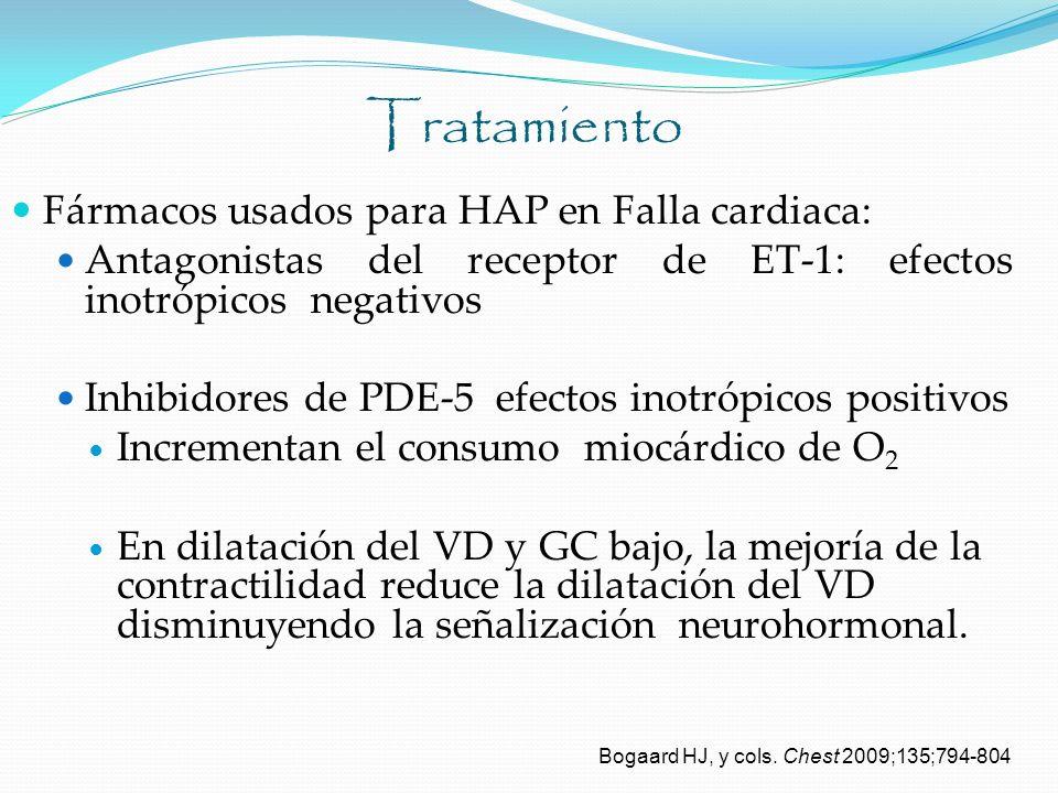 Tratamiento Fármacos usados para HAP en Falla cardiaca: