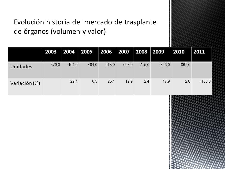 Evolución historia del mercado de trasplante de órganos (volumen y valor)