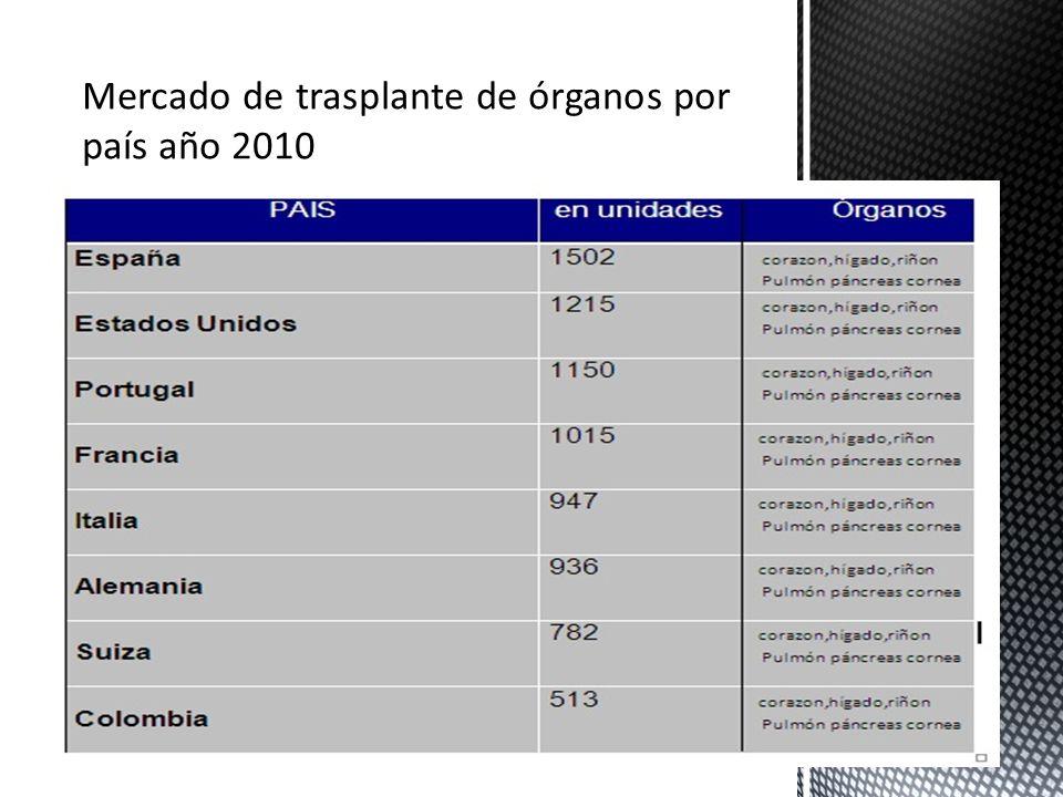 Mercado de trasplante de órganos por país año 2010