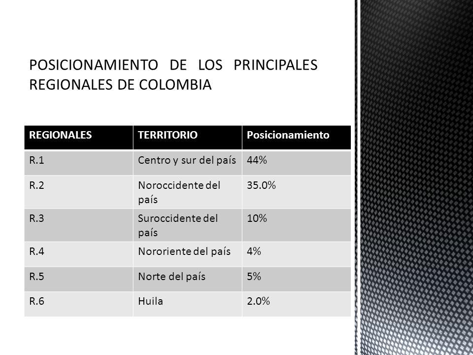 POSICIONAMIENTO DE LOS PRINCIPALES REGIONALES DE COLOMBIA