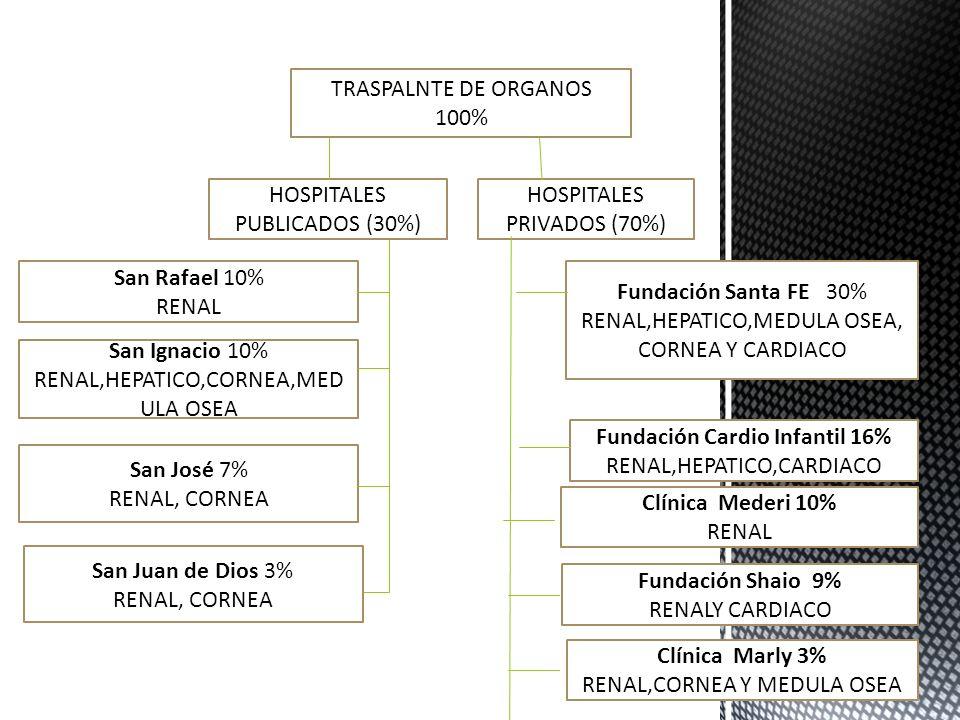 Fundación Cardio Infantil 16%