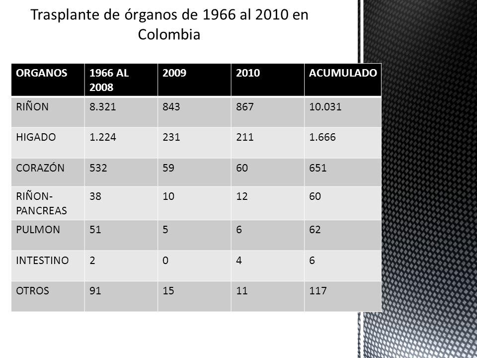 Trasplante de órganos de 1966 al 2010 en Colombia