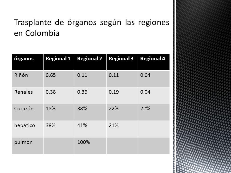Trasplante de órganos según las regiones en Colombia