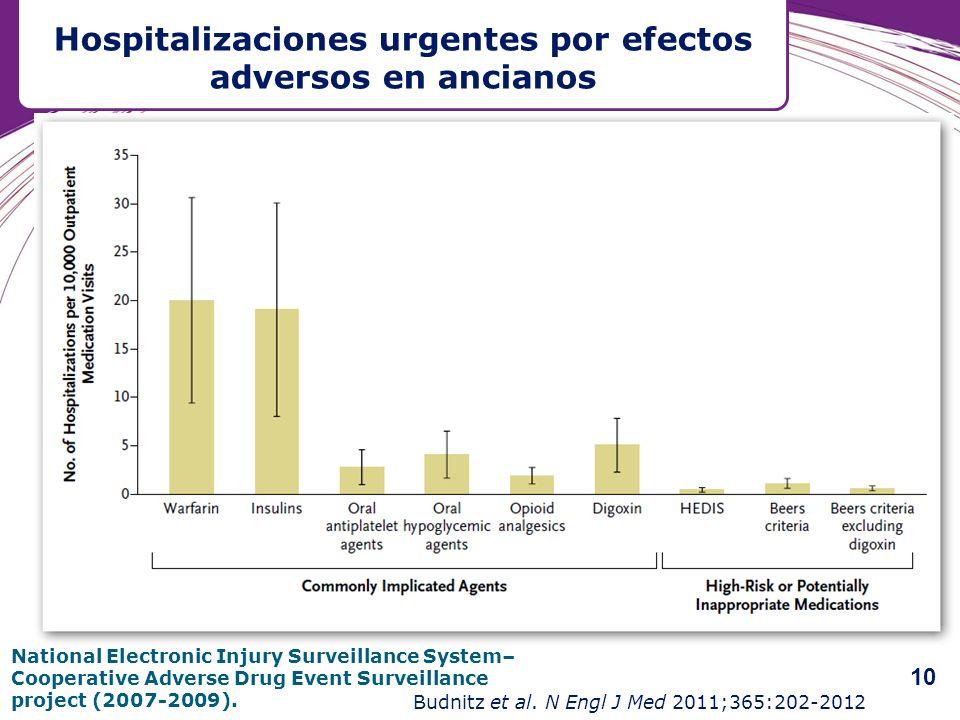 Hospitalizaciones urgentes por efectos adversos en ancianos