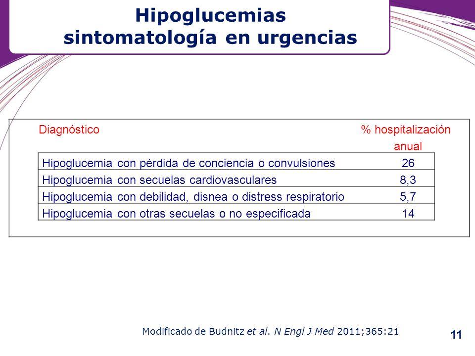 Hipoglucemias sintomatología en urgencias