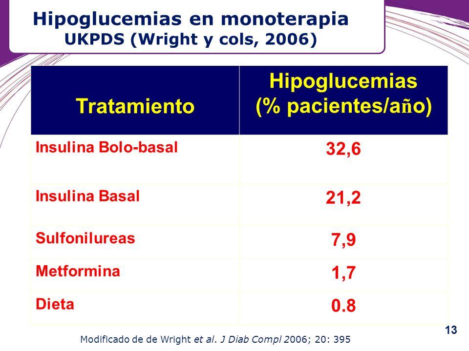 Hipoglucemias en monoterapia UKPDS (Wright y cols, 2006)