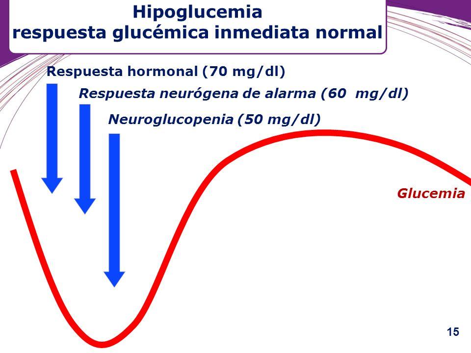Hipoglucemia respuesta glucémica inmediata normal