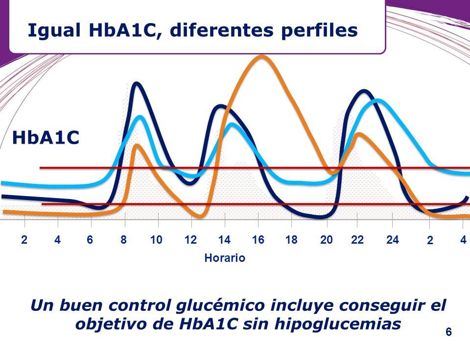 Igual HbA1C, diferentes perfiles