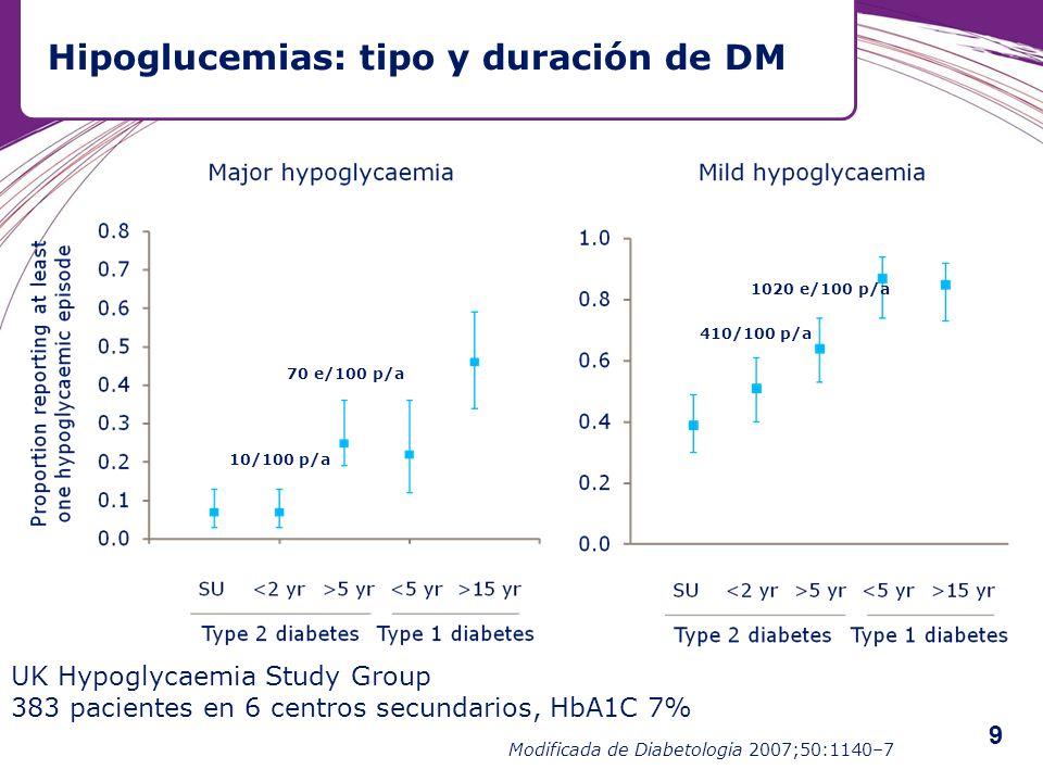 Hipoglucemias: tipo y duración de DM